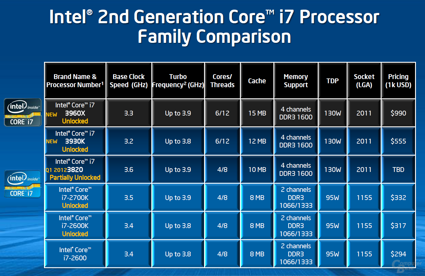 Intel Core i7-3820 in der Hirarchie