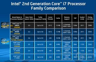 Intel Core i7-3820 in der Hirarchie