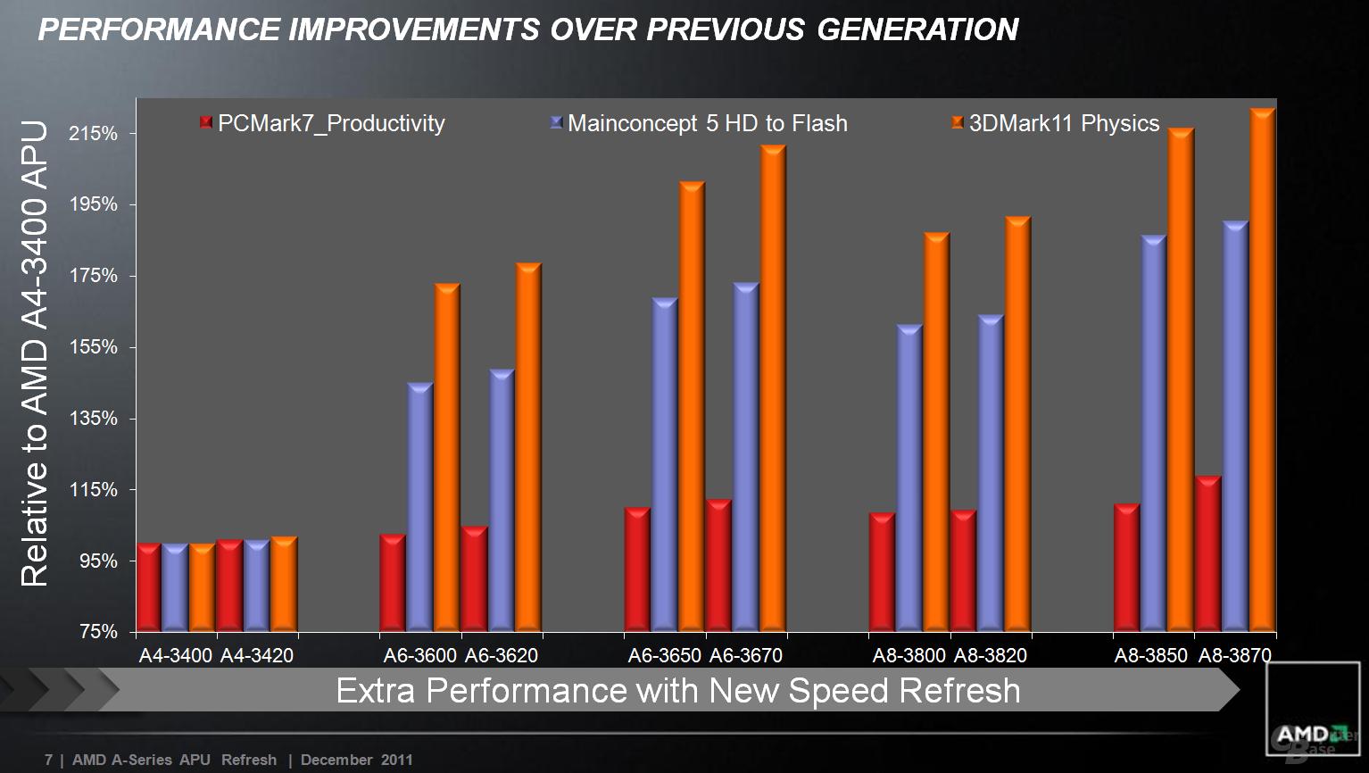 AMDs neue APUs im Vergleich zum Vorgänger