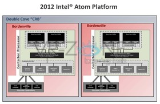 Intel Centerton und Bordenville