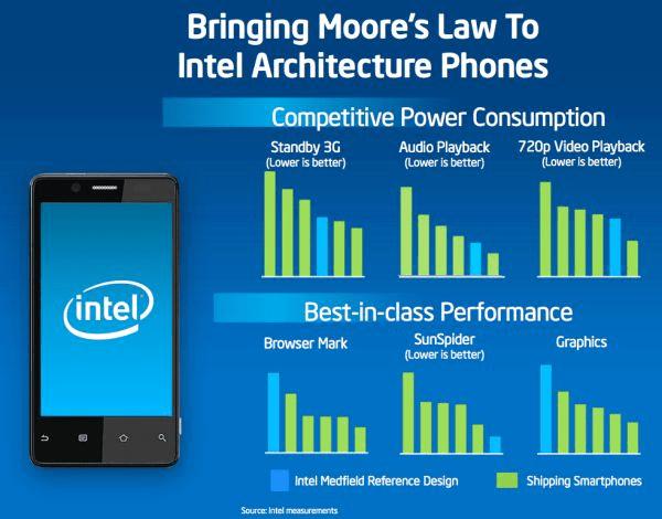 """""""Medfield""""-Benchmarks von Intel"""