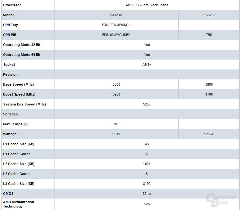 AMD FX-6200 vs. FX-6100
