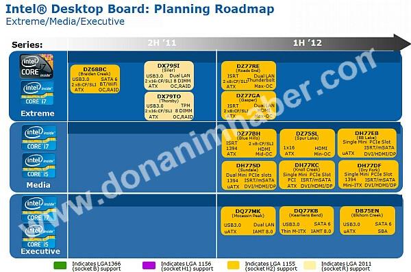 Mainboard-Fahrplan von Intel