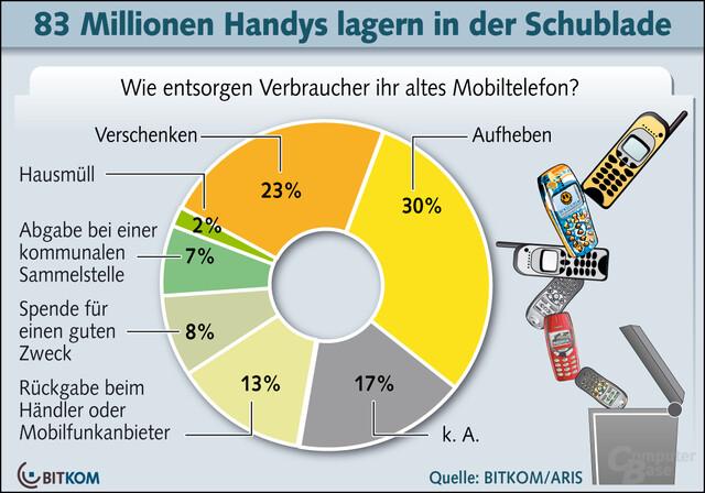 Entsorgung von Mobiltelefonen durch Verbraucher