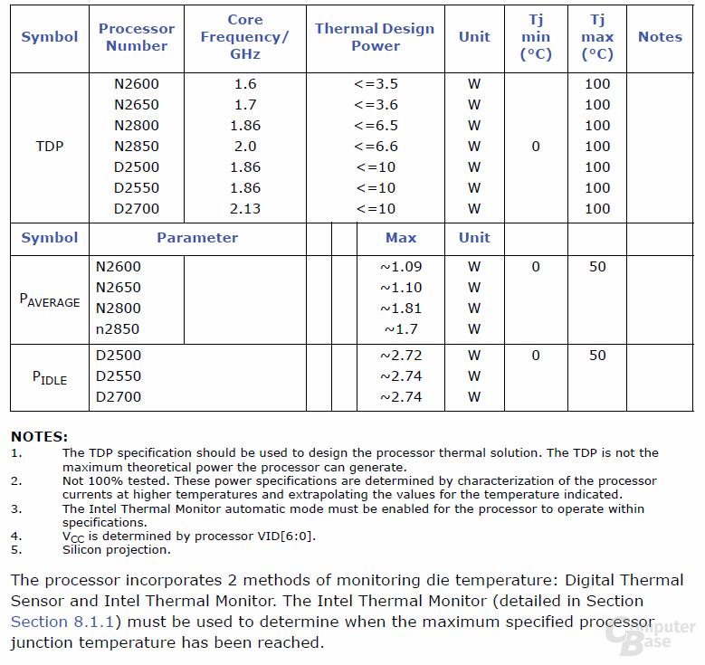 Atom-Prozessoren laut Intel-Dokument