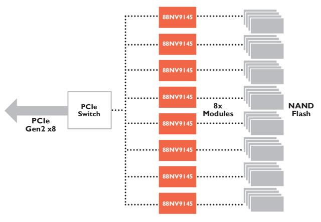 Blockdiagramm eines Laufwerks mit mehreren Controllern