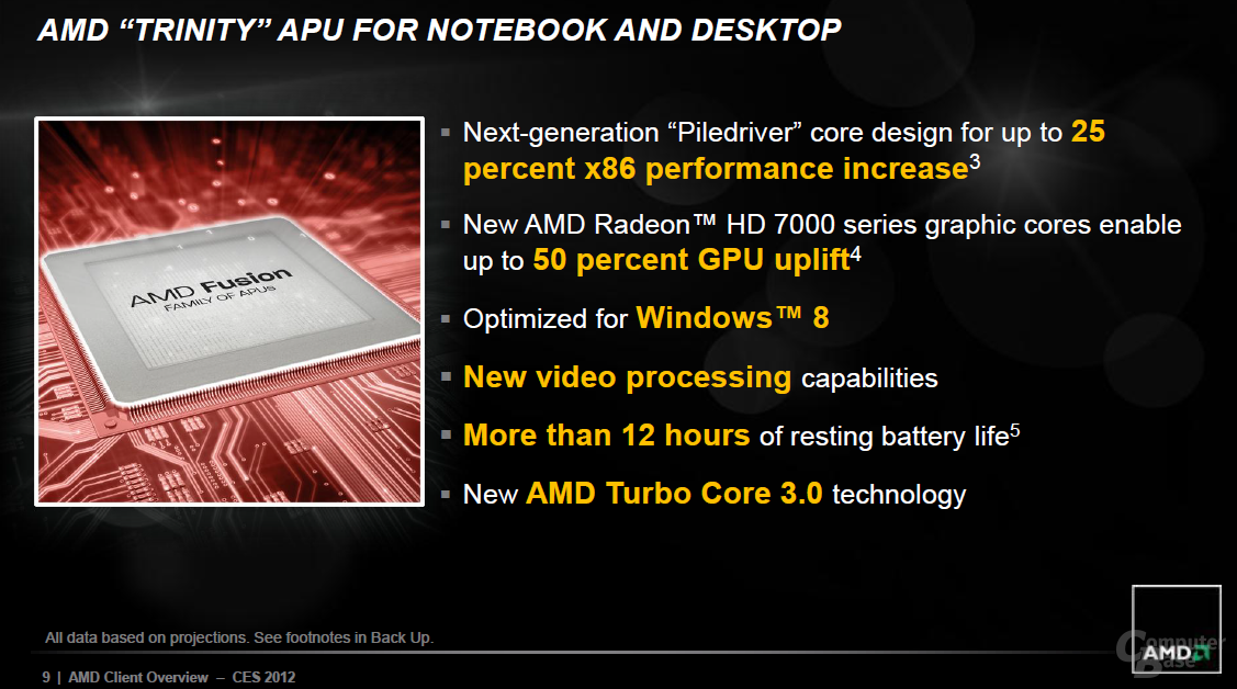 """AMDs Vorhersagen für """"Trinity"""""""