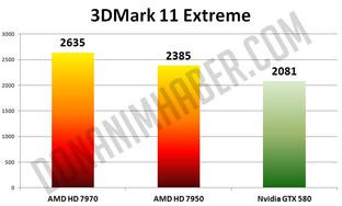 HD 7950 (880 MHz) im 3DMark 11 Extreme