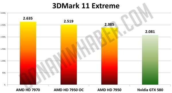 HD 7950 (OC) im 3DMark 11 Extreme