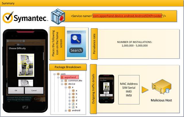 Symantec-Zusammenfassung zu Counterclank