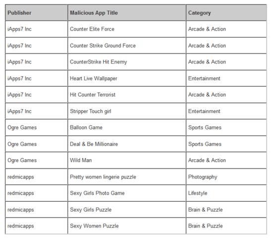 Laut Symantec von Counterclank betroffene Apps