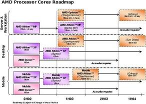 AMD Roadmap 2002-2004