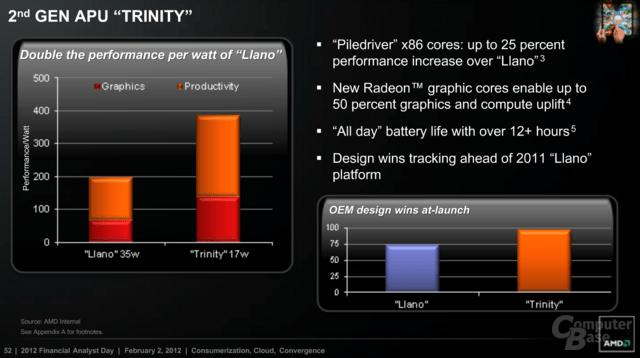 Vorteile der 17-Watt-Version