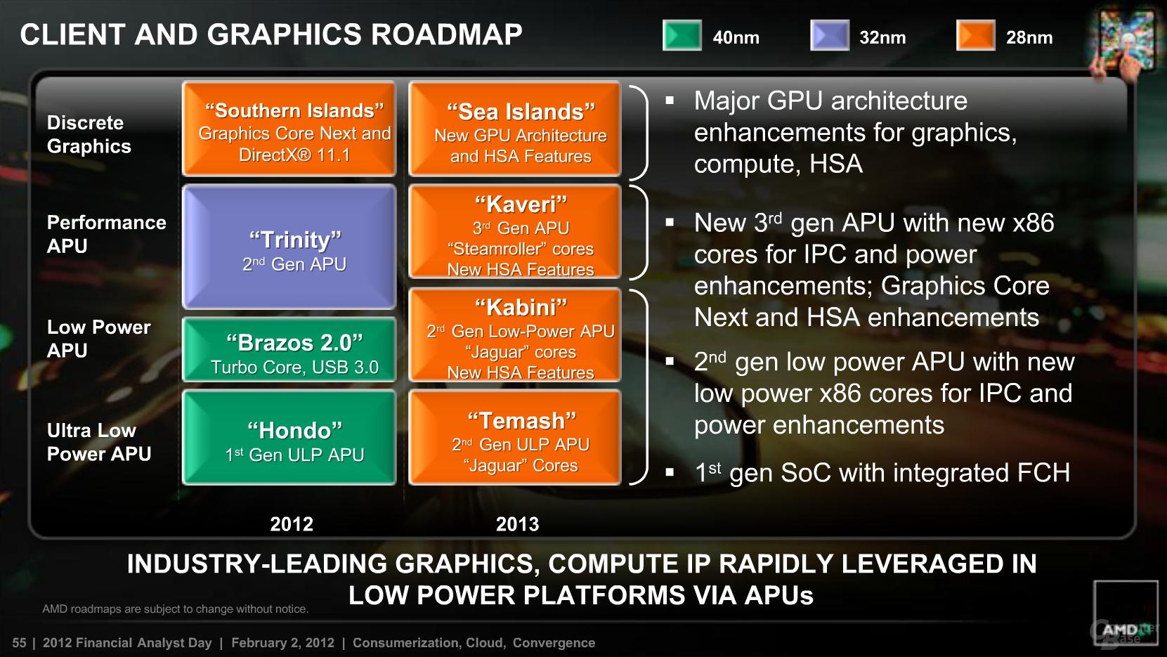 AMD Roadmap für 2013