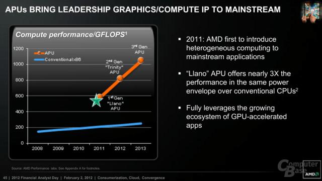 APU und GFLOPS-Leistung
