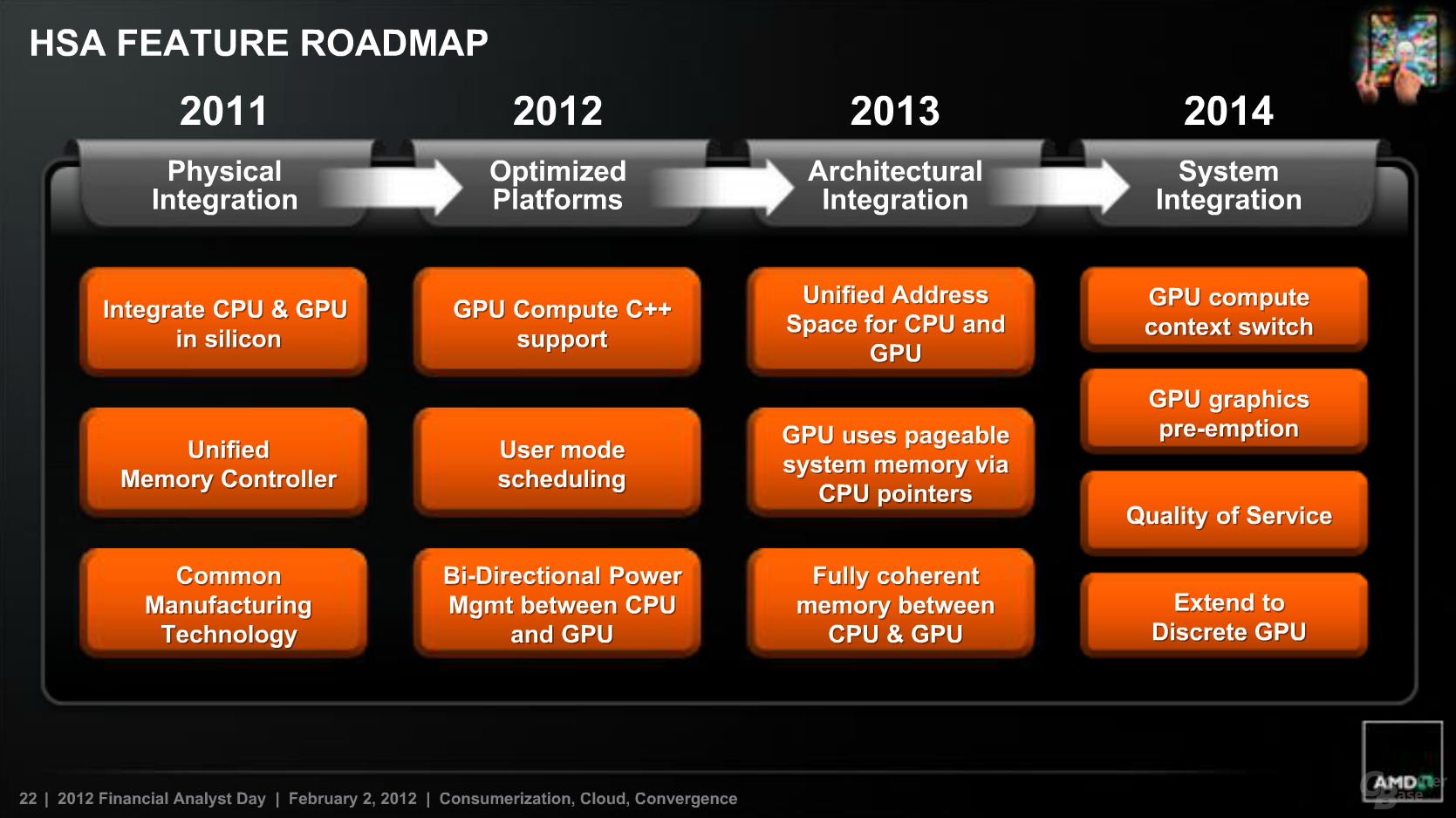 HSA Feature Roadmap