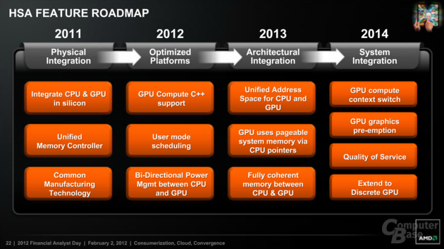 HSA Feature Roadmap
