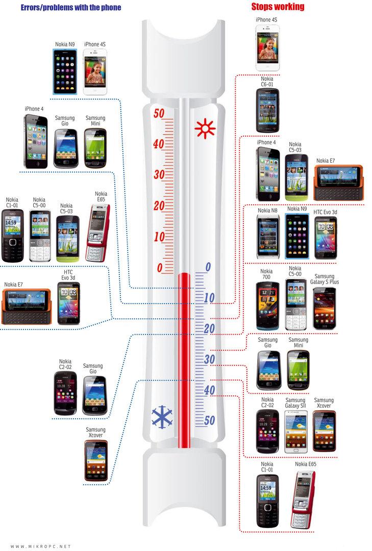 Welches Handy versagt bei welcher Temperatur?