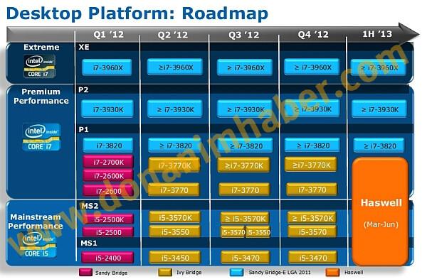 "Roadmap führt erstmals Intels ""Haswell"""