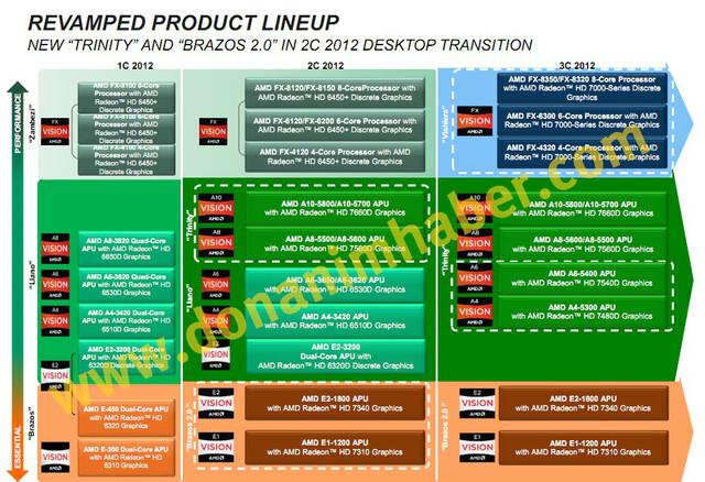 Desktop-Roadmap von AMD bis ins dritte Quartal