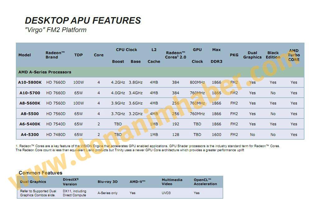 """Alle Spezifikationen der """"Trinity""""-APUs von AMD"""