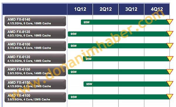 Neue FX-CPUs mit 95 Watt TDP
