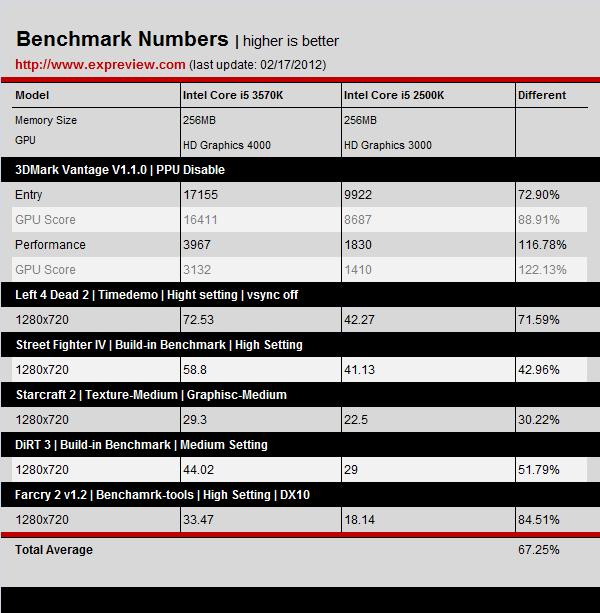 Grafikleistung Core i5-3570K vs. Core i5-2500K