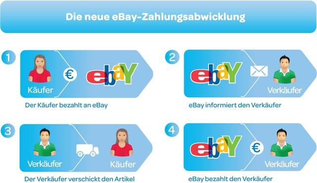 Die neue eBay-Zahlungsabwicklung