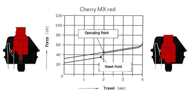 Cherry MX red Schalter
