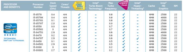 "Core-i5-Desktop-CPUs auf Basis der ""Ivy Bridge"""