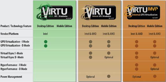 Lucid Virtu Lineup