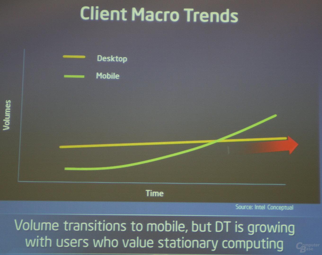 Entwicklung des Marktes