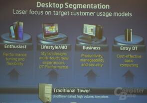 Möglichkeiten der Desktop-PCs