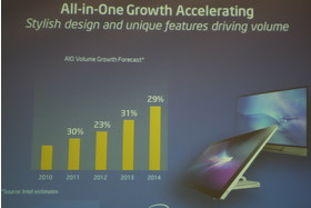 Rasantes Wachstum im All-In-One-Markt