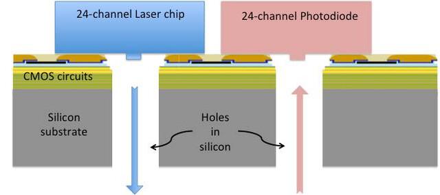 Schematischer Querschnitt des Chips