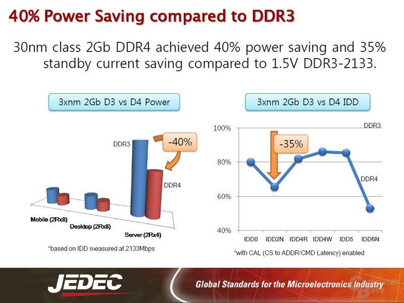 Vorteile von DDR4 vs. DDR3