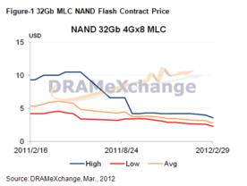 Vertragspreise NAND Flash 32 Gb MLC
