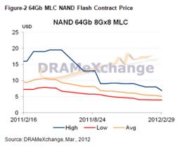 Vertragspreise NAND Flash 64 Gb MLC