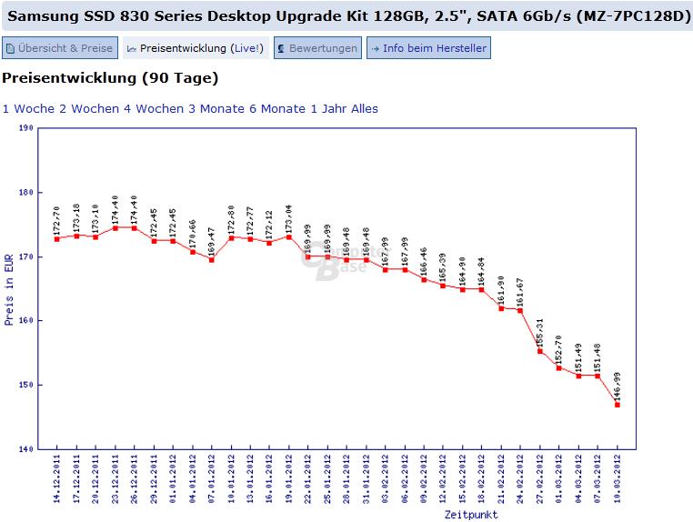 Preisentwicklung Samsung SSD 830