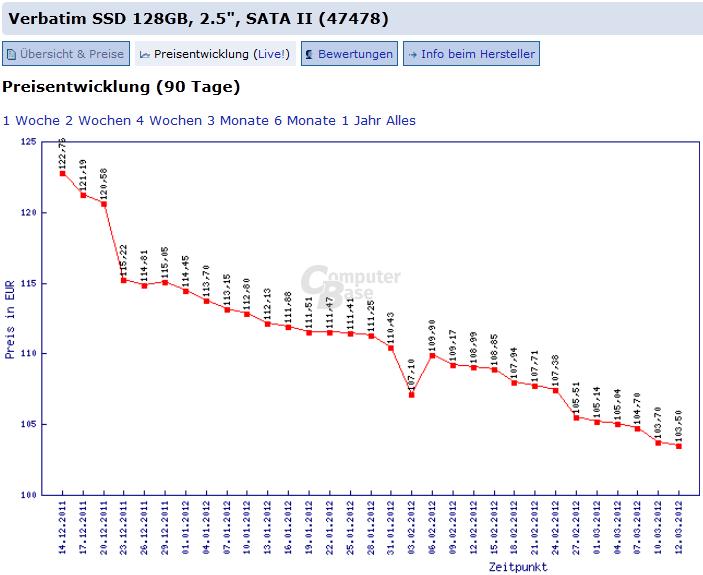Preisentwicklung Verbatim SSD
