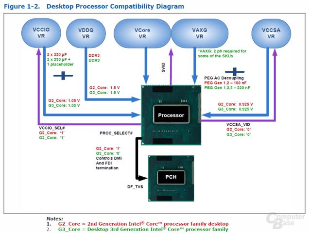 Prozessor-Kompatibilität