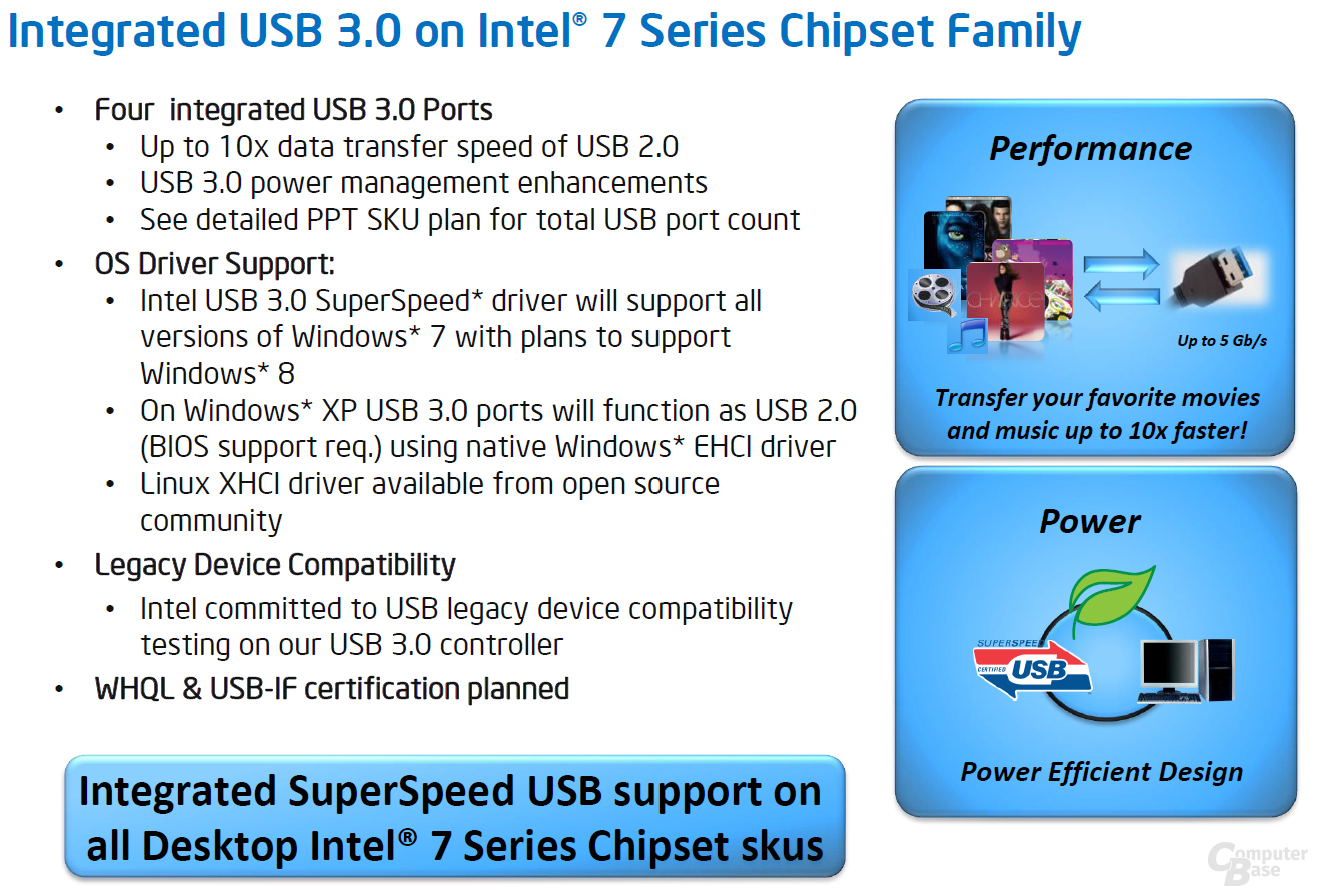 """Panther Point"" bringt USB 3.0"
