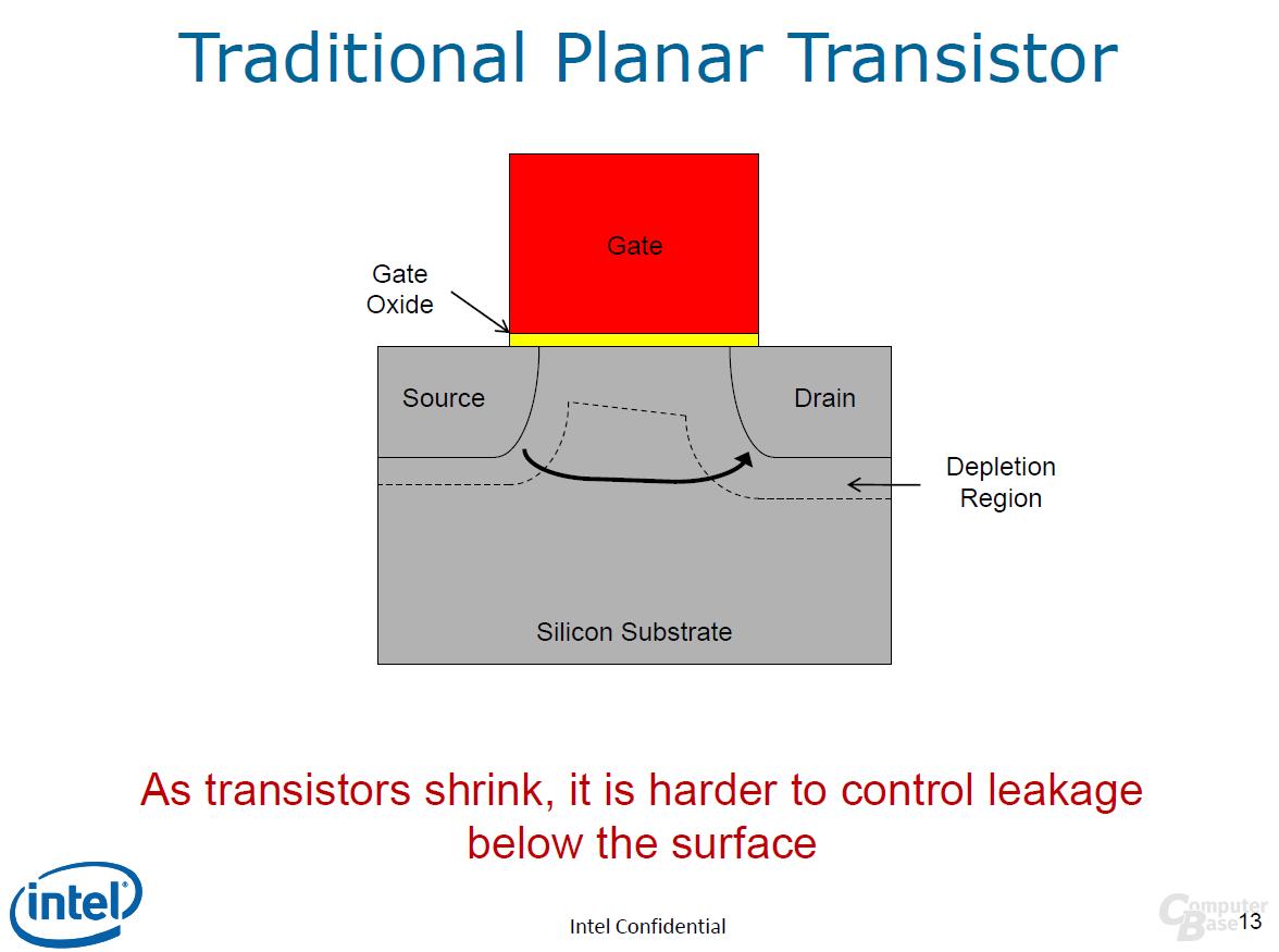 Der klassische Transistor