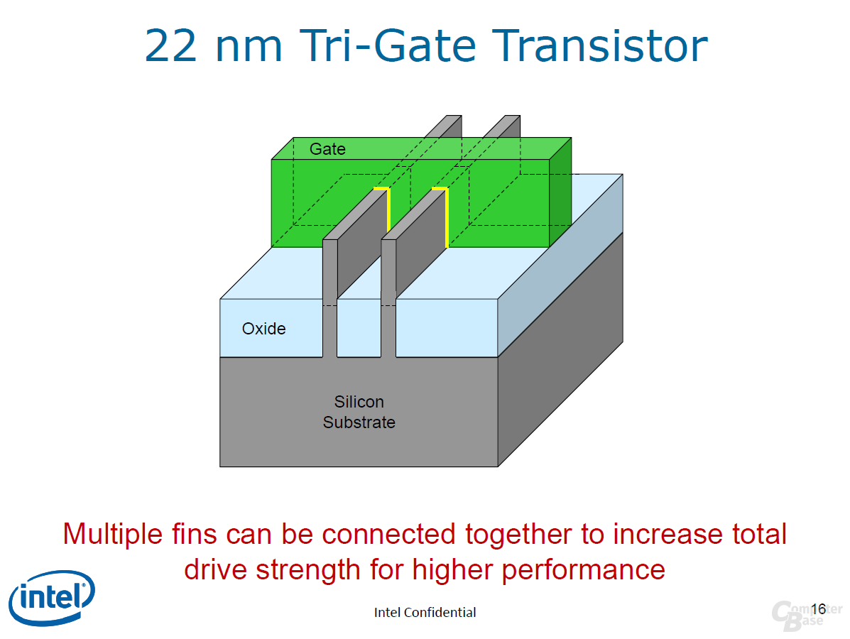 Der Tri-Gate-Transistor in 22 nm