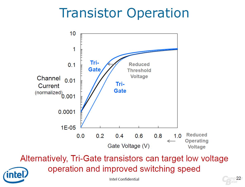 bisheriger und neuer Transistor im Vergleich