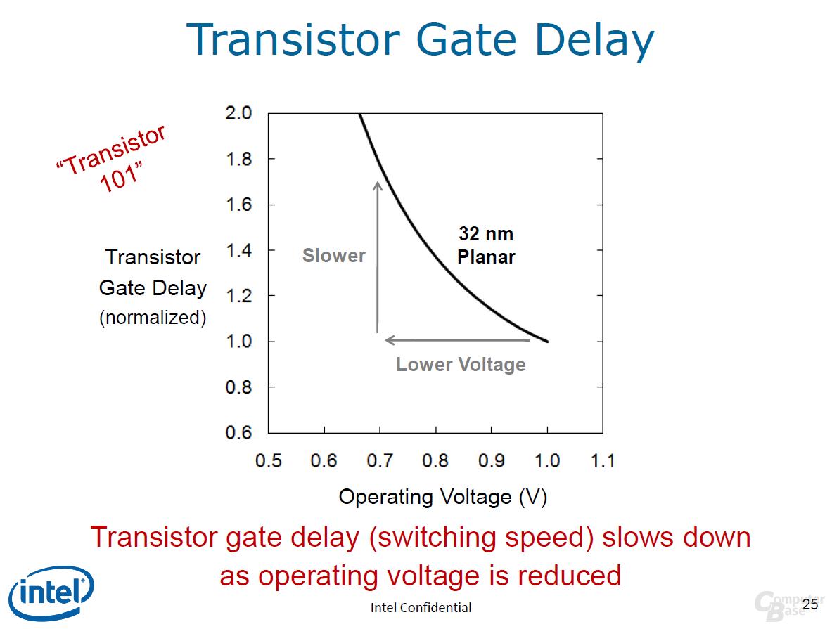 herkömmliche Transistor-Operation