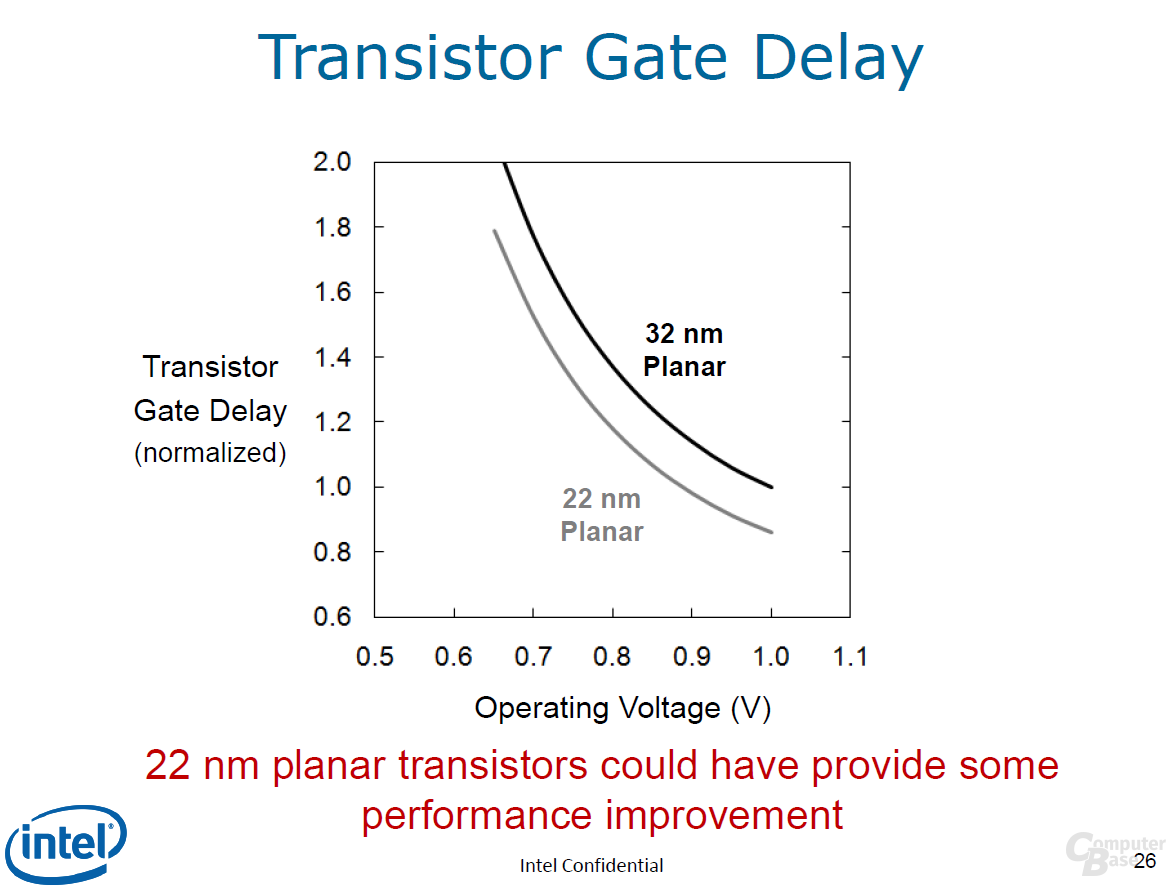 alternativer, planarer 22-nm-Transistor