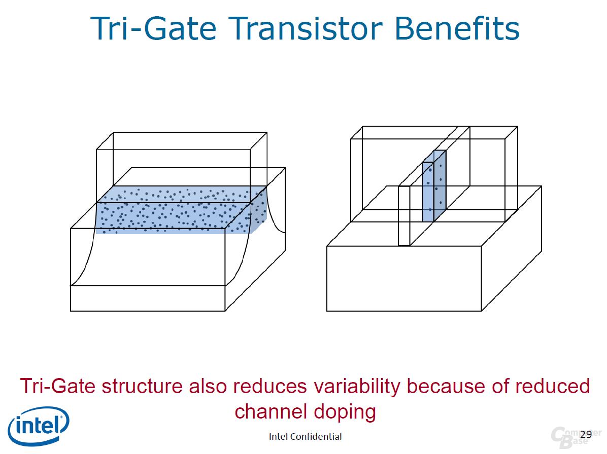 Vorteile des Tri-Gate-Transistors