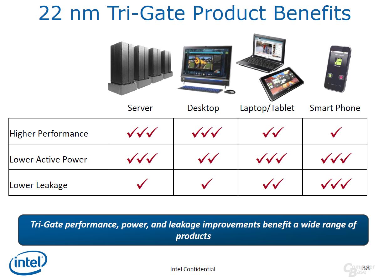 Vorteile des Tri-Gate-Transistors in Produkten