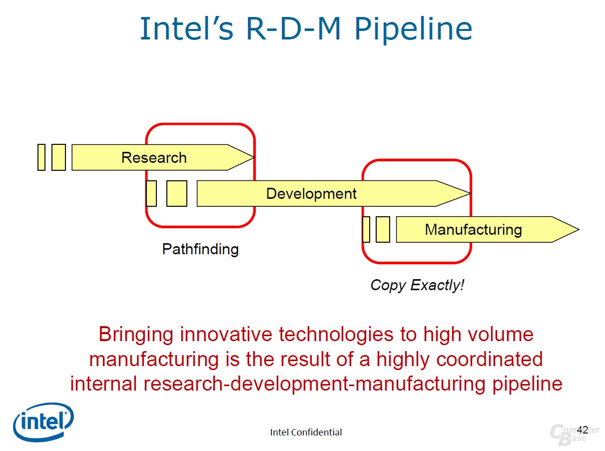 Ablaufplan bei Intel